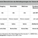 Monika Matz: Untergang der Trineos AG unter ihrer Leitung, Teil 11: Der gemeinsame Nenner ihres Versagens