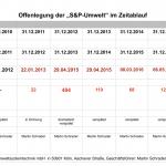 Martin Schrader (S&P GmbH): neuer Säumnisrekord