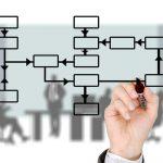 Aufbauorganisation, horizontal u. vertikal